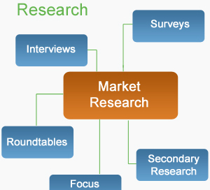 webcast market research