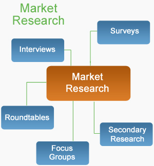 what is the marketing research